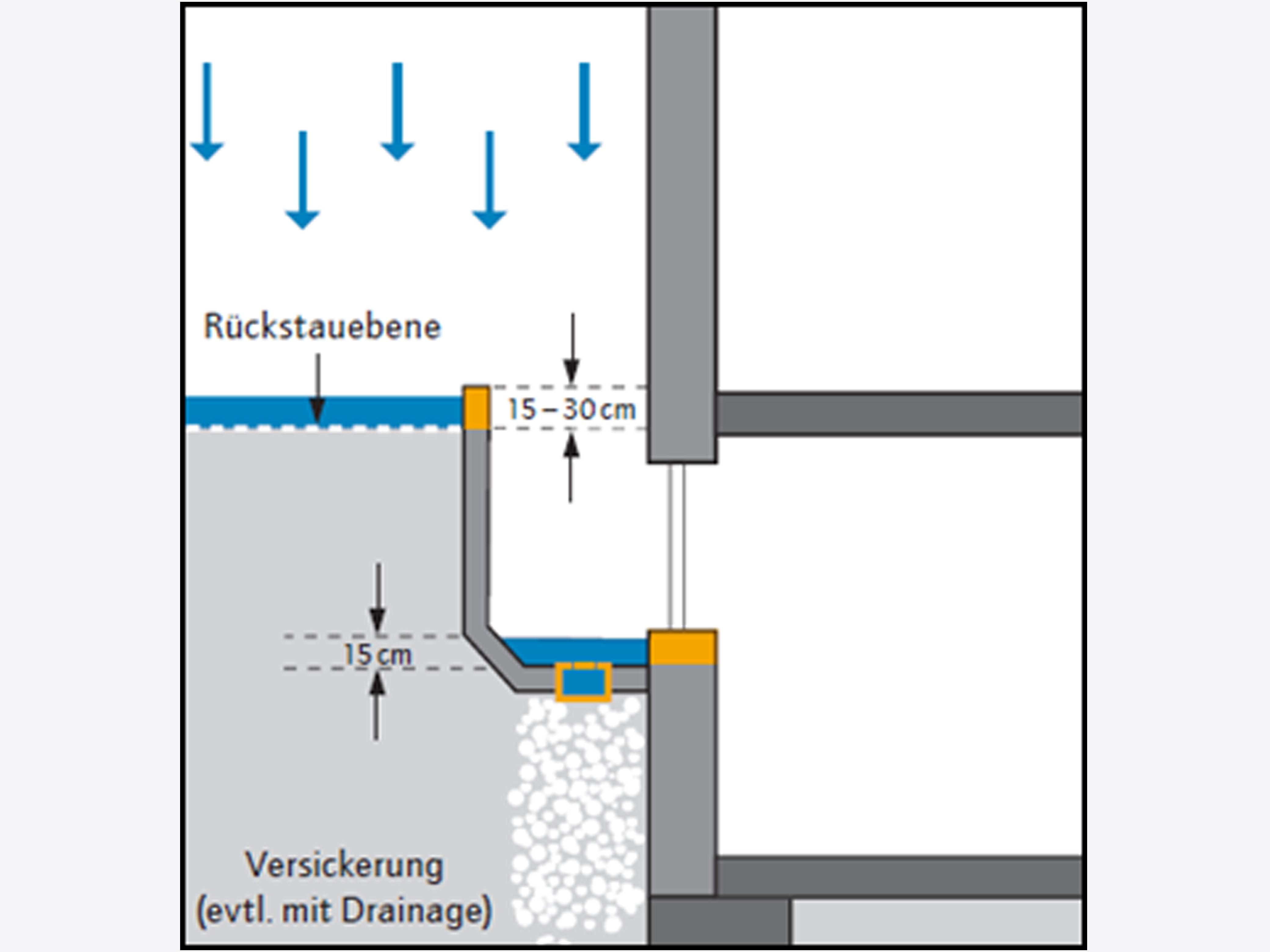 Ingenieurbüro Reihsner Starkregen